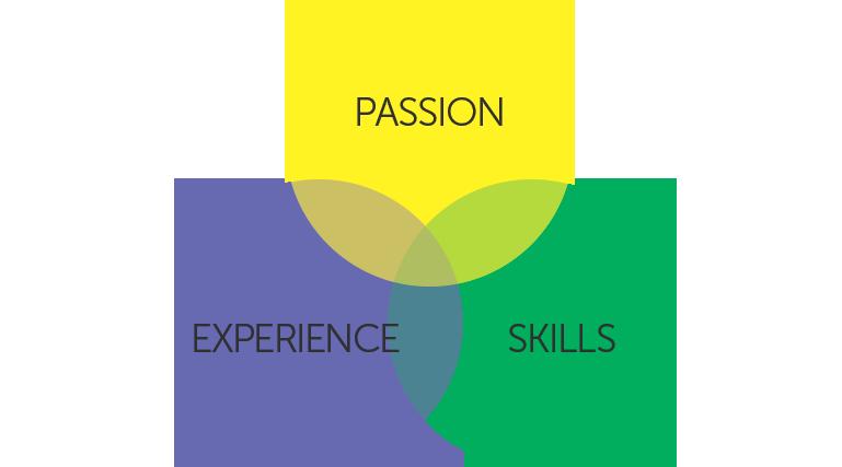 QA testers main qualifications